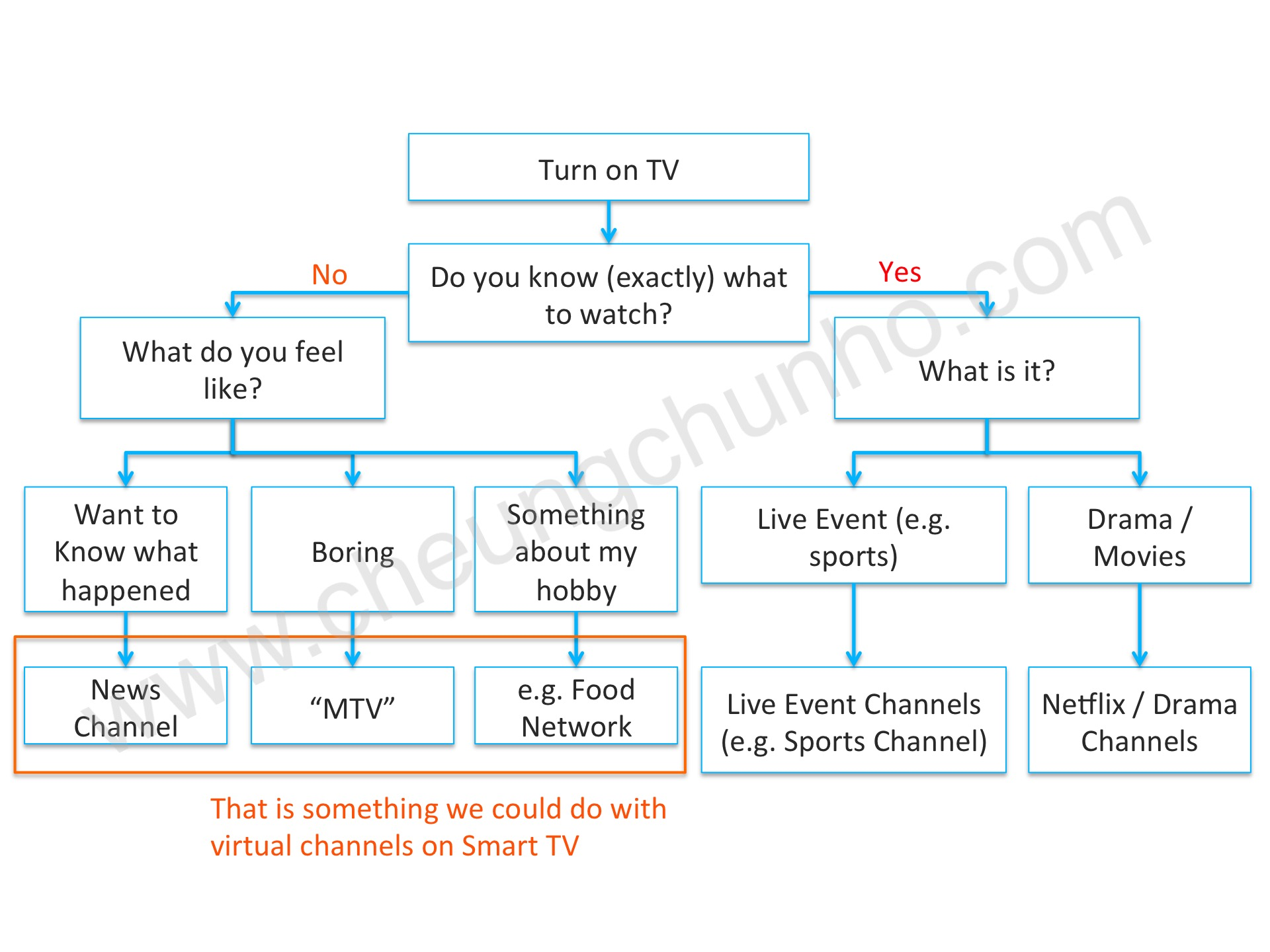 Next Disruption: Curated Online Videos on Smart TVs – Part 2